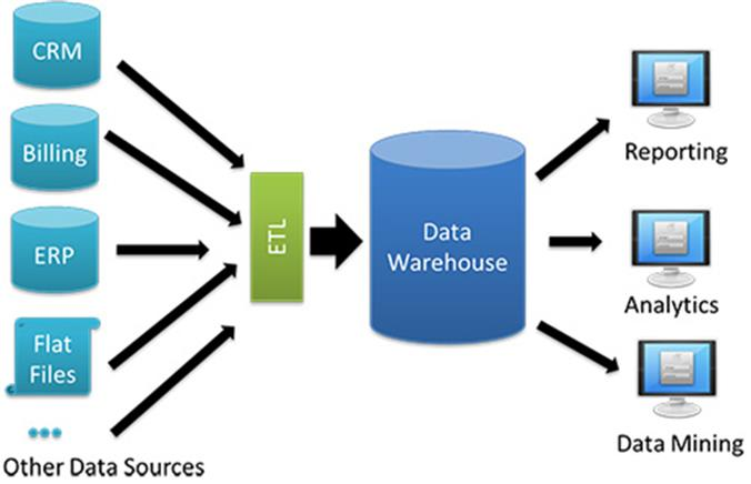 Traditional Data Warehouse versus Data Warehouse Appliance