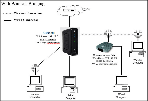 Wireless Bridging