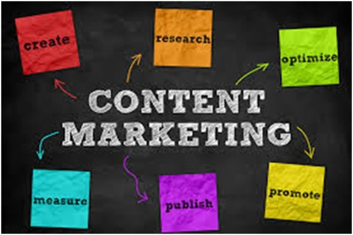 Content Marketing Strategies You must follow in 2020!