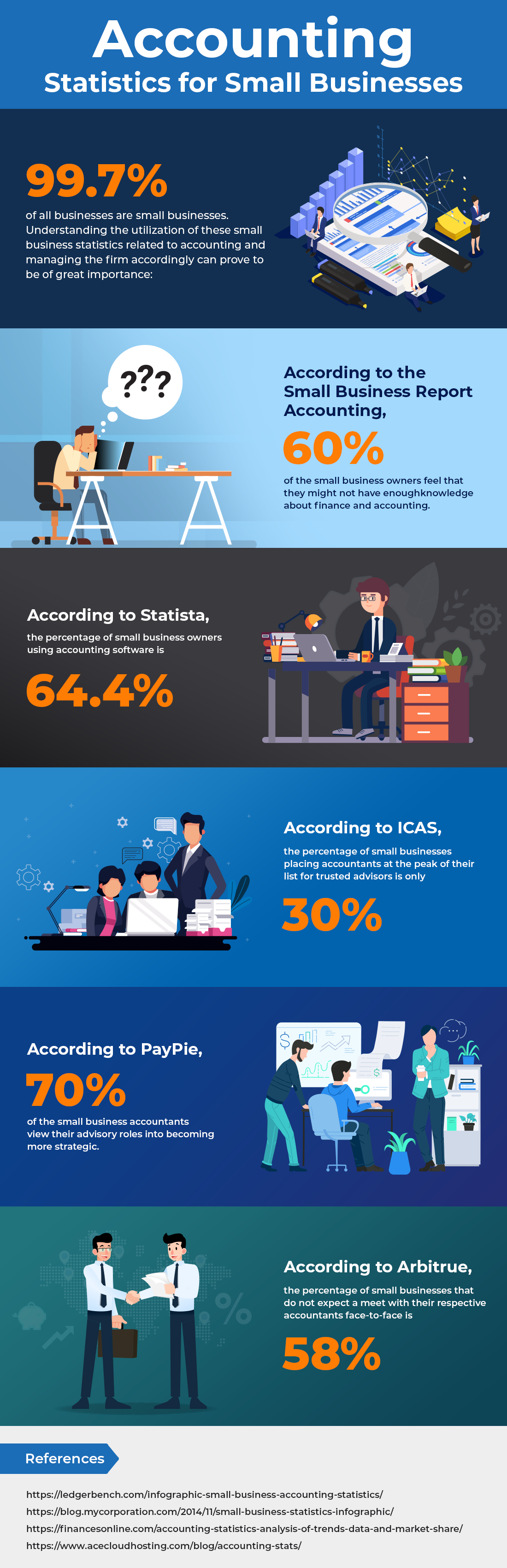 Small Business Statistic Infographic